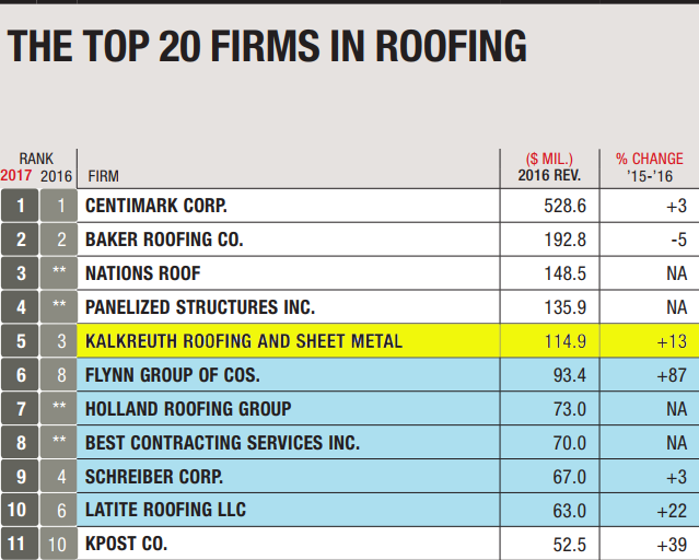 Kalkreuth Ranks 5 In 2017 Kalkreuth Roofing And Sheet Metal